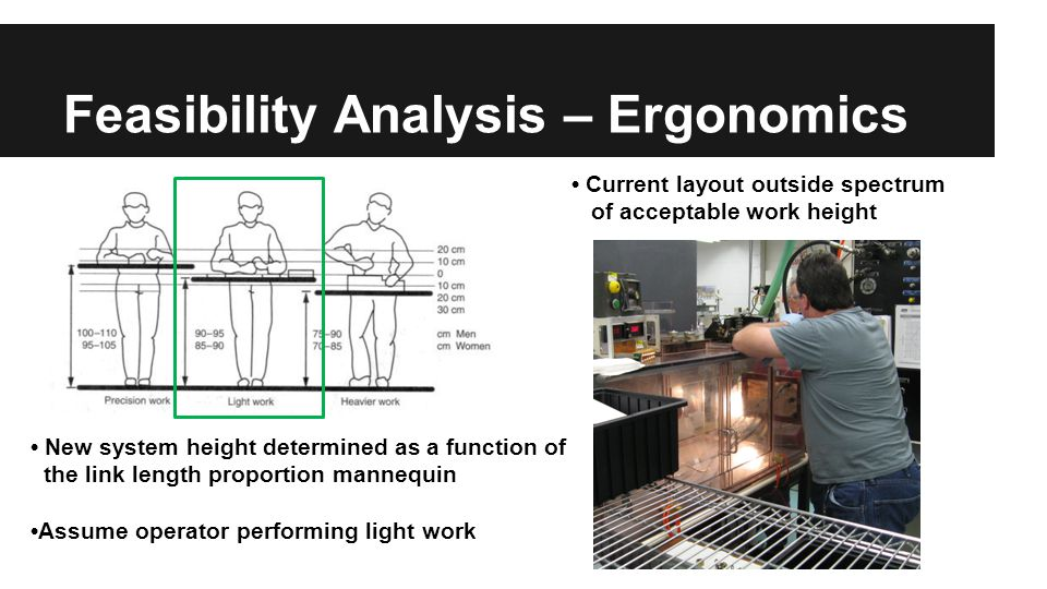 Feasibility Analysis – Ergonomics Current layout outside spectrum of acceptable work height New system height determined as a function of the link length proportion mannequin Assume operator performing light work