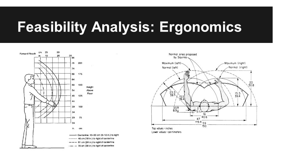 Feasibility Analysis: Ergonomics