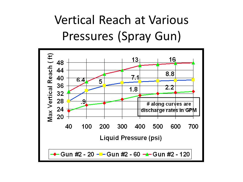 Vertical Reach at Various Pressures (Spray Gun)