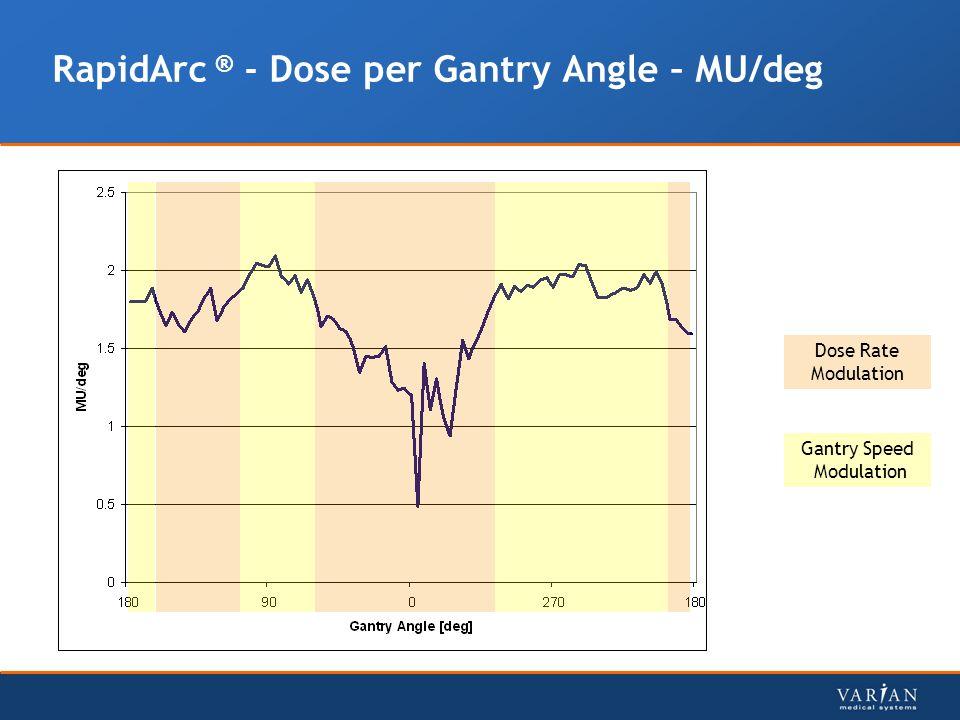 RapidArc ® - Dose per Gantry Angle – MU/deg Gantry Speed Modulation Dose Rate Modulation