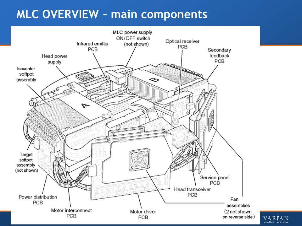 MLC OVERVIEW – main components