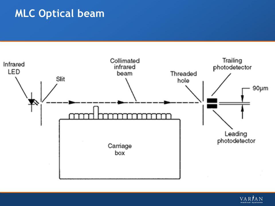 MLC Optical beam