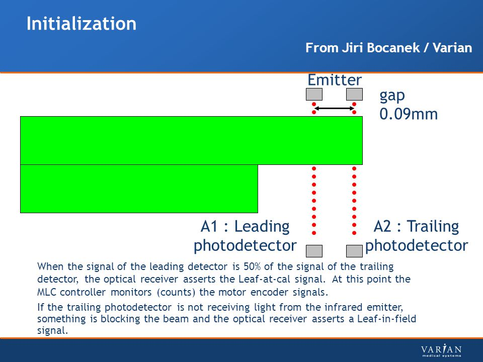 Initialization gap 0.09mm A1 : Leading photodetector A2 : Trailing photodetector When the signal of the leading detector is 50% of the signal of the trailing detector, the optical receiver asserts the Leaf-at-cal signal.
