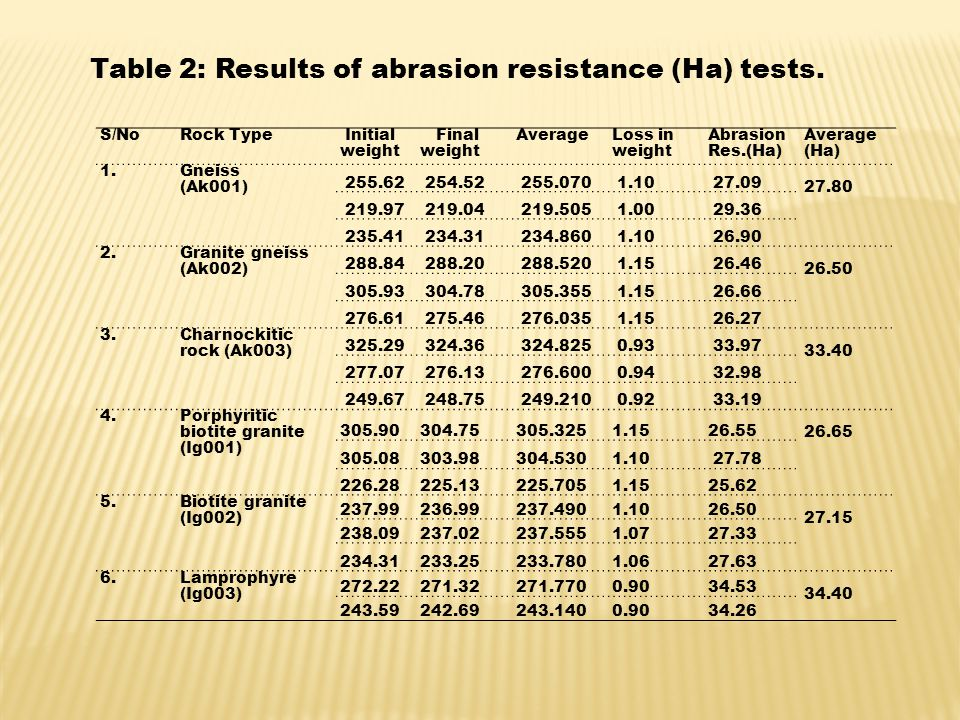 S/NoRock Type Initial weight Final weight Average Loss in weight Abrasion Res.(Ha) Average (Ha) 1.