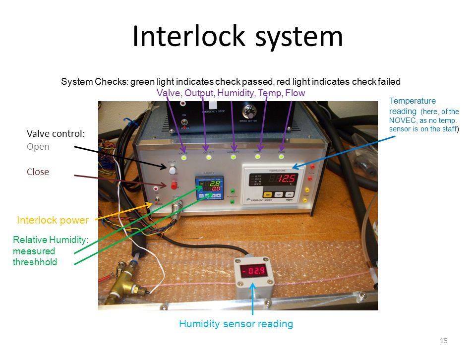 Interlock system Valve control: Open Close Interlock power Relative Humidity: measured threshhold Temperature reading (here, of the NOVEC, as no temp.