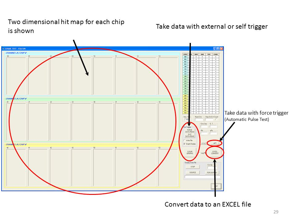 Two dimensional hit map for each chip is shown Take data with external or self trigger Take data with force trigger (Automatic Pulse Test) Convert data to an EXCEL file 29