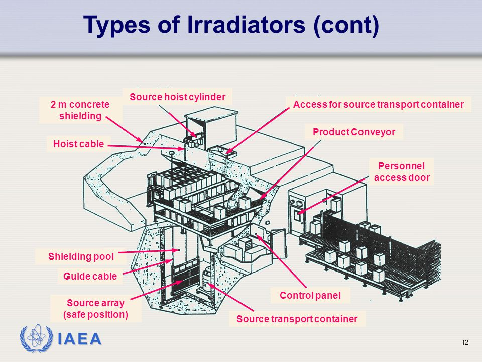 IAEA Types of Irradiators (cont) 2 m concrete shielding Hoist cable Source hoist cylinder Access for source transport container Product Conveyor Shiel