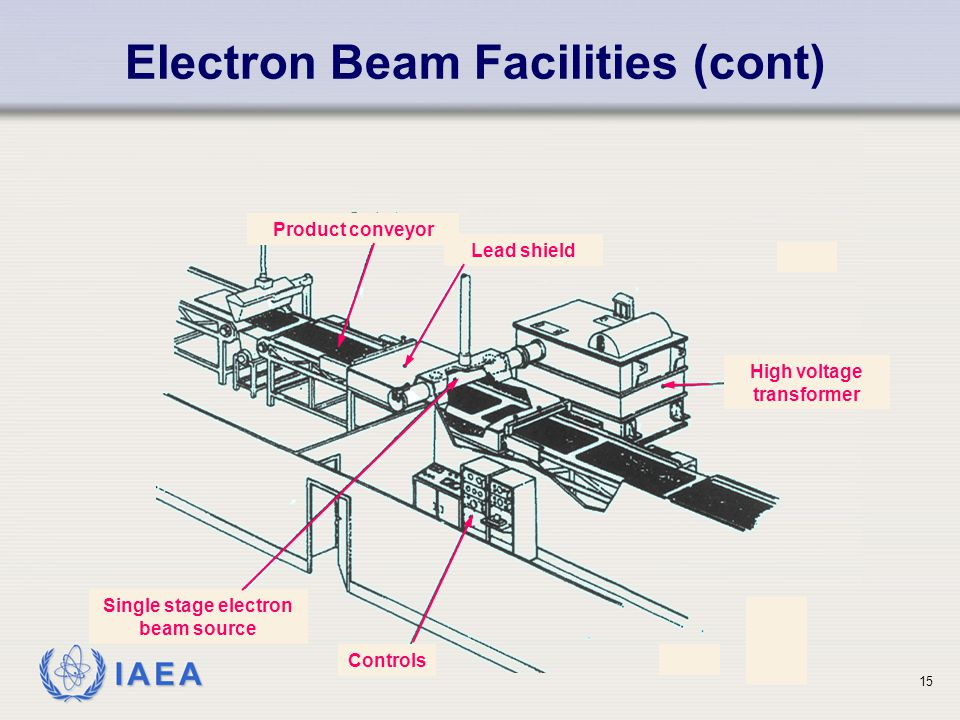 IAEA Electron Beam Facilities (cont) Lead shield Product conveyor High voltage transformer Controls Single stage electron beam source 15