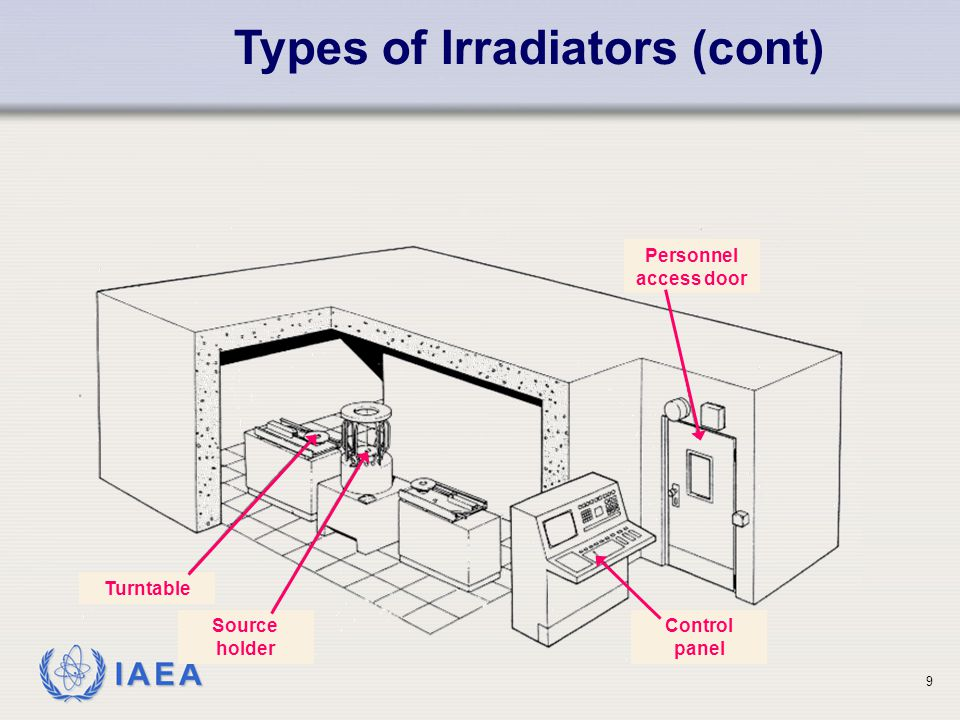 IAEA Types of Irradiators (cont) Personnel access door Control panel Source holder Turntable 9