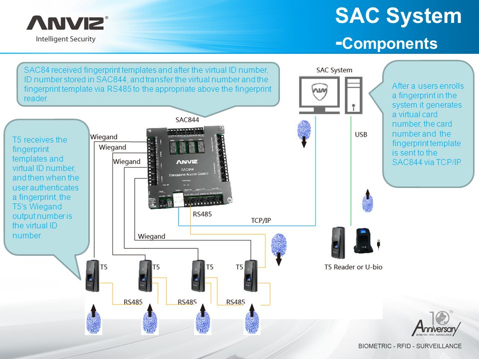 After a users enrolls a fingerprint in the system it generates a virtual card number, the card number and the fingerprint template is sent to the SAC844 via TCP/IP.
