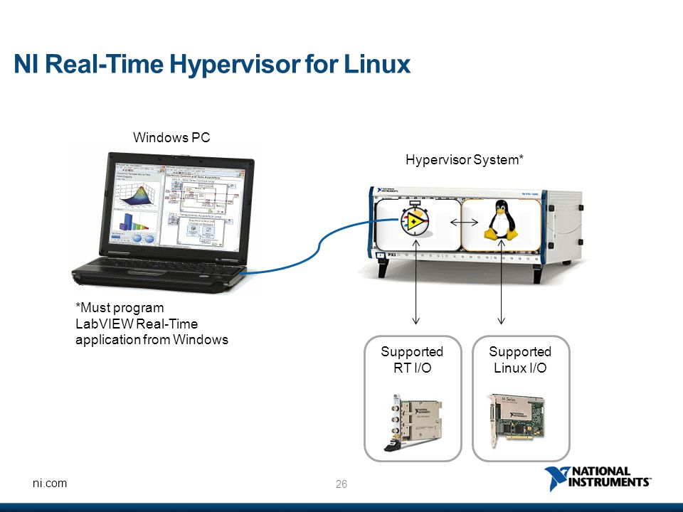 26 ni.com NI Real-Time Hypervisor for Linux Windows PC Hypervisor System* Supported RT I/O Supported Linux I/O *Must program LabVIEW Real-Time application from Windows
