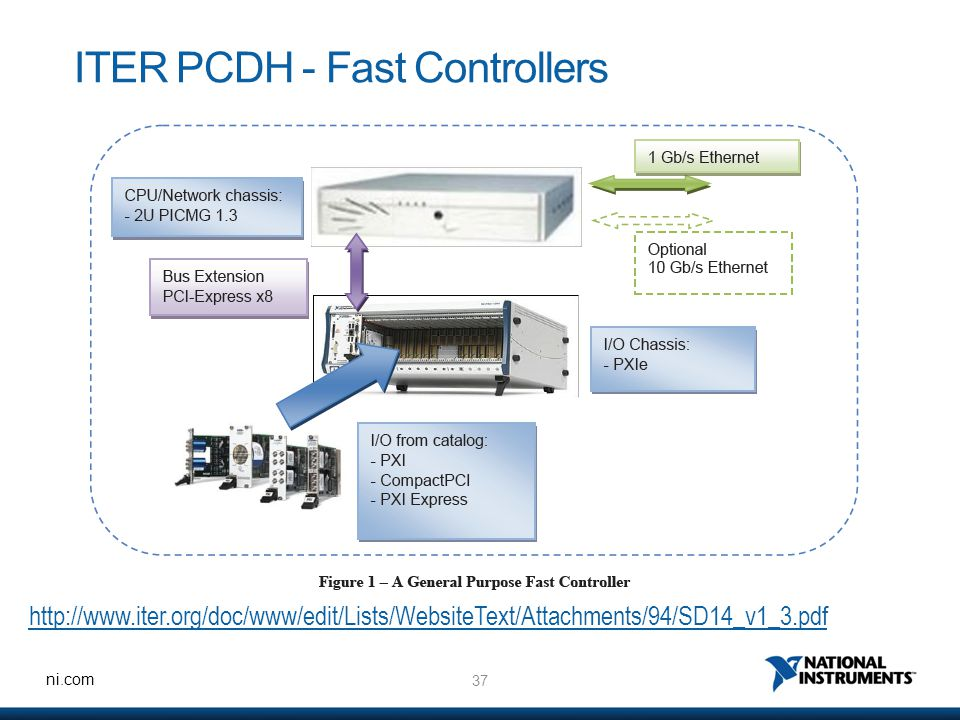 37 ni.com ITER PCDH - Fast Controllers http://www.iter.org/doc/www/edit/Lists/WebsiteText/Attachments/94/SD14_v1_3.pdf