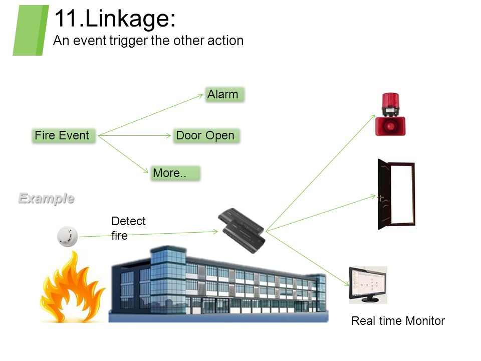 11.Linkage: An event trigger the other action Detect fire Real time Monitor Fire Event Alarm Door Open More.. Example