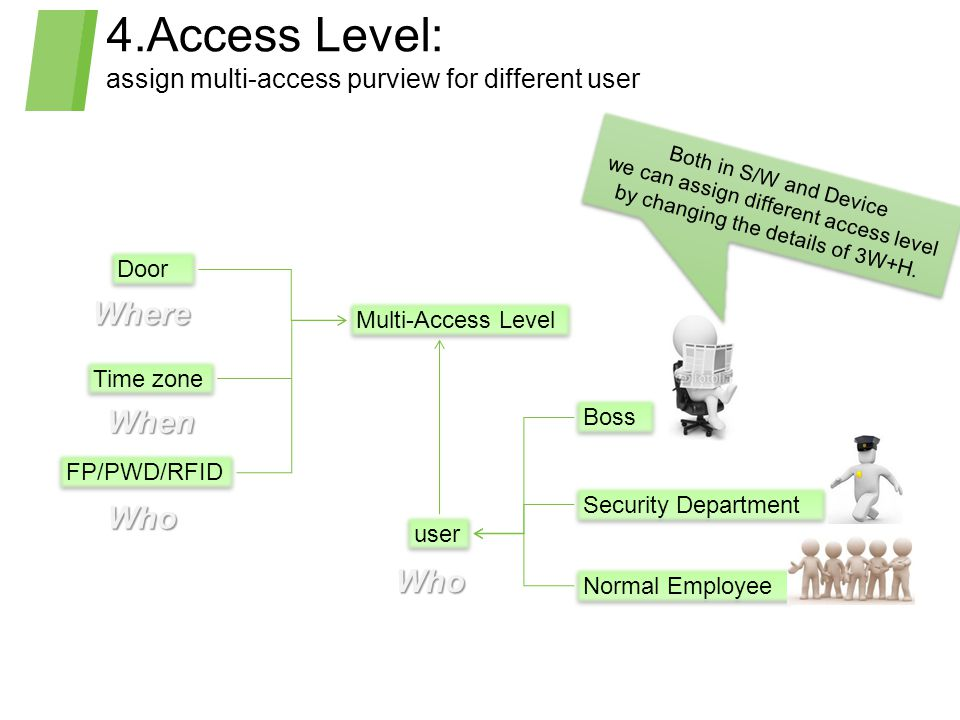 4.Access Level: assign multi-access purview for different user Door Time zone FP/PWD/RFID user Boss Security Department Normal Employee Multi-Access L
