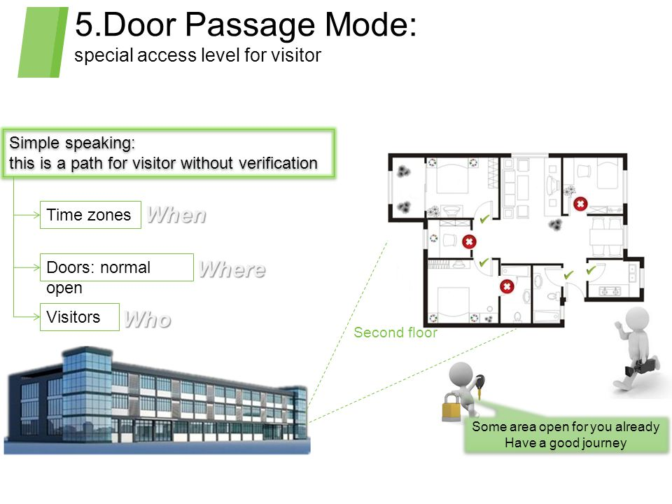 5.Door Passage Mode: special access level for visitor Simple speaking: this is a path for visitor without verification Simple speaking: this is a path