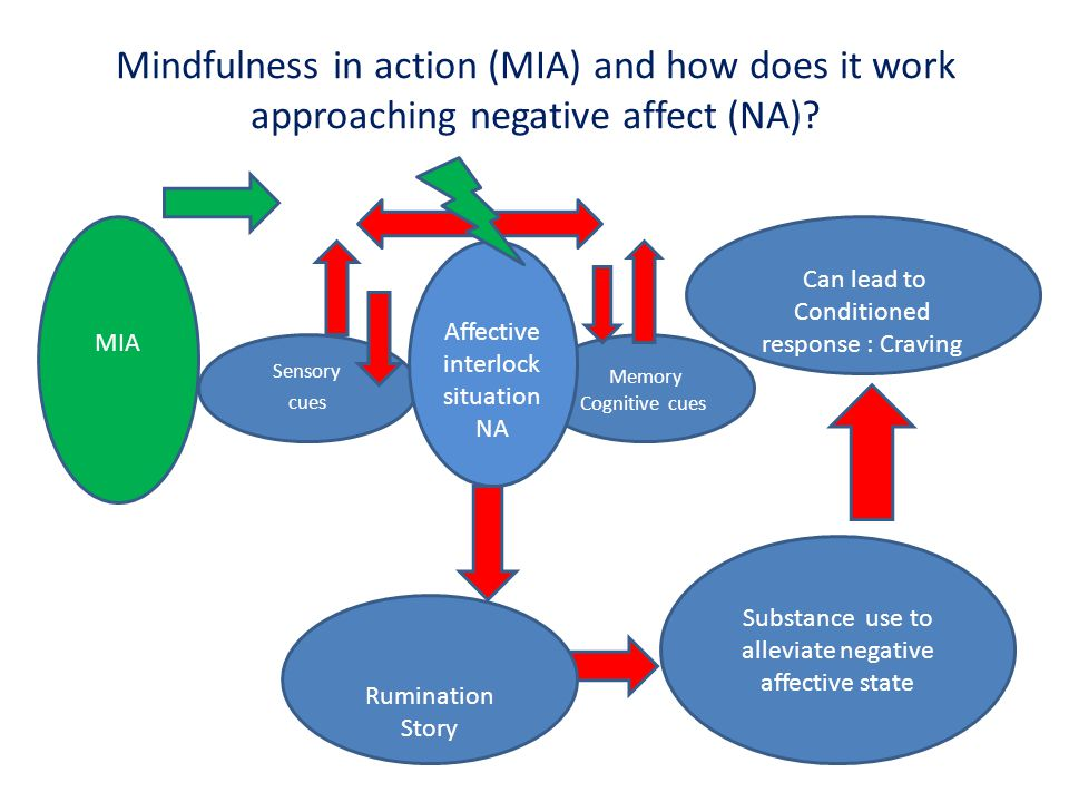 Mindfulness in action (MIA) and how does it work approaching negative affect (NA).