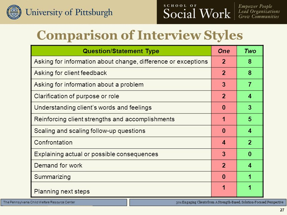 301:Engaging Clients from A Strength-Based, Solution-Focused Perspective The Pennsylvania Child Welfare Resource Center 27 Comparison of Interview Styles Question/Statement TypeOneTwo Asking for information about change, difference or exceptions28 Asking for client feedback28 Asking for information about a problem37 Clarification of purpose or role24 Understanding client's words and feelings03 Reinforcing client strengths and accomplishments15 Scaling and scaling follow-up questions04 Confrontation42 Explaining actual or possible consequences30 Demand for work24 Summarizing01 Planning next steps 11