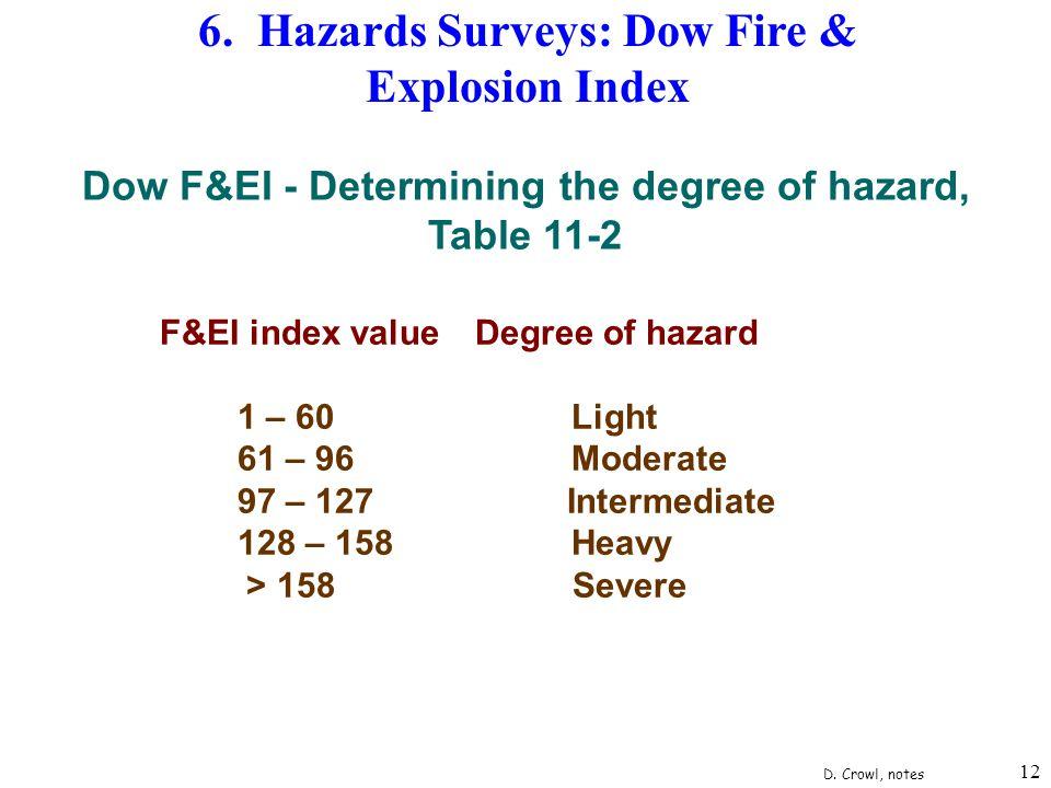 12 6. Hazards Surveys: Dow Fire & Explosion Index Dow F&EI - Determining the degree of hazard, Table 11-2 F&EI index valueDegree of hazard 1 – 60 Ligh