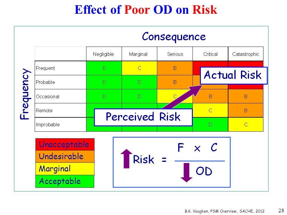 28 Effect of Poor OD on Risk B.K. Vaughen, PSM Overview, SACHE, 2012