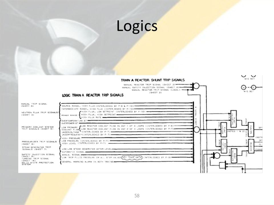 Logics 58