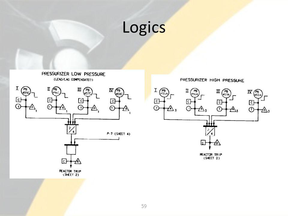 Logics 59