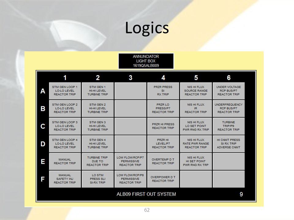 Logics 62