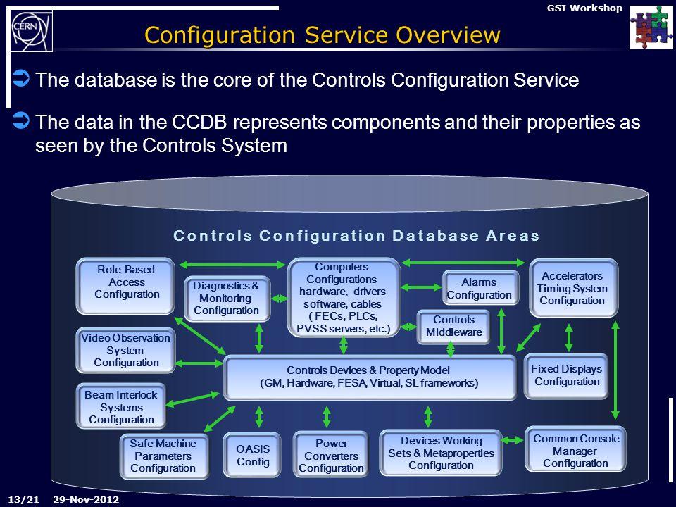 Controls Configuration service overview 29-Nov-2012 GSI Workshop Configuration Service Overview  The database is the core of the Controls Configurati