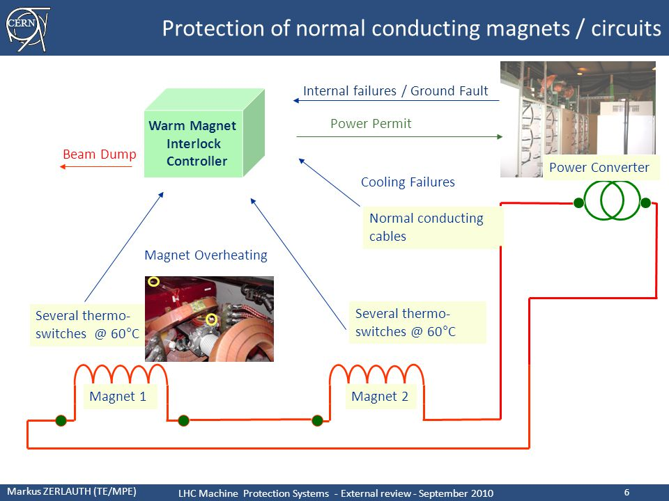 CERN Markus ZERLAUTH (TE/MPE) LHC Machine Protection Systems - External review - September 2010 17 Magnet powering and Protection Commissioning of Powering Protection Systems Failures captured by powering protection Electrical perturbations vs powering protection What could put safety @ risk ?