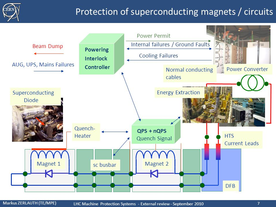 CERN Markus ZERLAUTH (TE/MPE) LHC Machine Protection Systems - External review - September 2010 7 Protection of superconducting magnets / circuits Magnet 1 Power Converter Magnet 2 HTS Current Leads sc busbar DFB Internal failures / Ground Faults Cooling Failures Beam Dump AUG, UPS, Mains Failures Normal conducting cables Quench Signal Superconducting Diode Energy Extraction Quench- Heater QPS + nQPS Power Permit Powering Interlock Controller