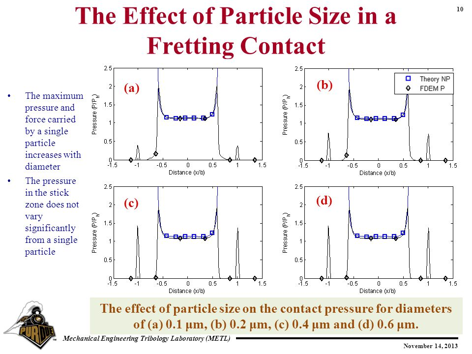 10 November 14, 2013 Mechanical Engineering Tribology Laboratory (METL) The Effect of Particle Size in a Fretting Contact The maximum pressure and force carried by a single particle increases with diameter The pressure in the stick zone does not vary significantly from a single particle The effect of particle size on the contact pressure for diameters of (a) 0.1 μm, (b) 0.2 μm, (c) 0.4 μm and (d) 0.6 μm.