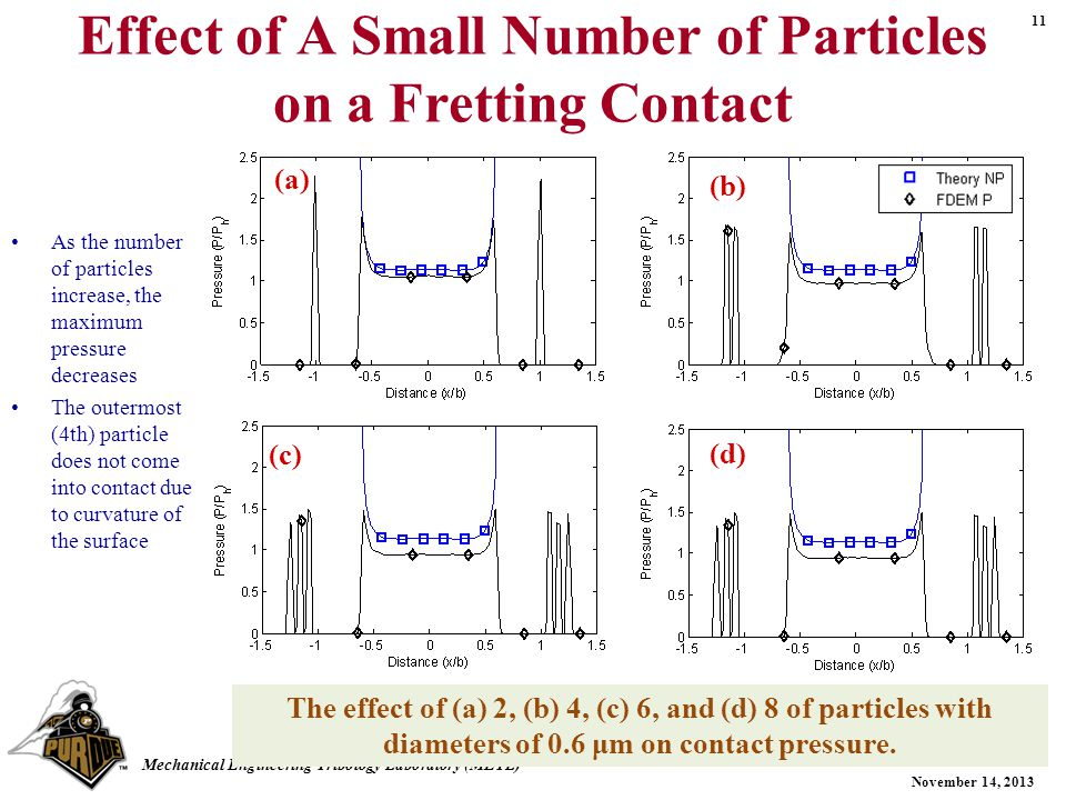 11 November 14, 2013 Mechanical Engineering Tribology Laboratory (METL) Effect of A Small Number of Particles on a Fretting Contact As the number of particles increase, the maximum pressure decreases The outermost (4th) particle does not come into contact due to curvature of the surface The effect of (a) 2, (b) 4, (c) 6, and (d) 8 of particles with diameters of 0.6 μm on contact pressure.