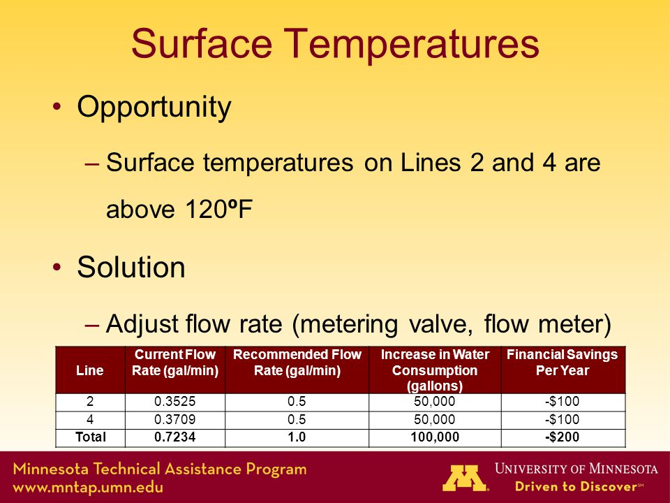 Surface Temperatures Opportunity –Surface temperatures on Lines 2 and 4 are above 120ºF Solution –Adjust flow rate (metering valve, flow meter) Line Current Flow Rate (gal/min) Recommended Flow Rate (gal/min) Increase in Water Consumption (gallons) Financial Savings Per Year 20.35250.550,000-$100 40.37090.550,000-$100 Total0.72341.0100,000-$200