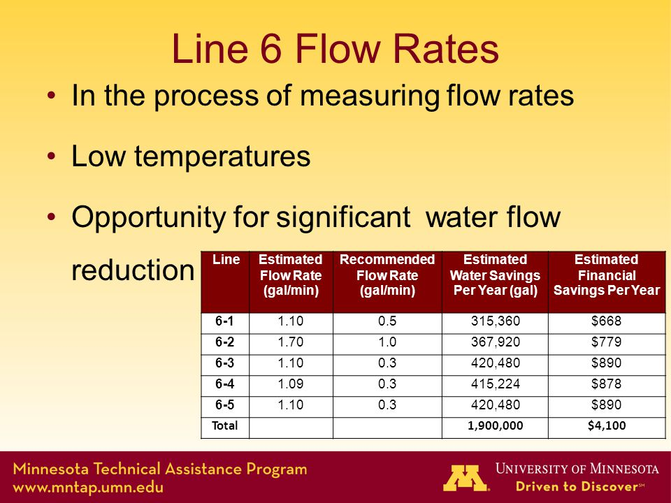 Line 6 Flow Rates In the process of measuring flow rates Low temperatures Opportunity for significant water flow reduction LineEstimated Flow Rate (gal/min) Recommended Flow Rate (gal/min) Estimated Water Savings Per Year (gal) Estimated Financial Savings Per Year 6-11.100.5315,360$668 6-21.701.0367,920$779 6-31.100.3420,480$890 6-41.090.3415,224$878 6-51.100.3420,480$890 Total1,900,000$4,100