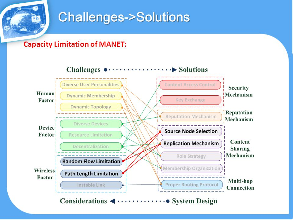 Challenges->Solutions Capacity Limitation of MANET:
