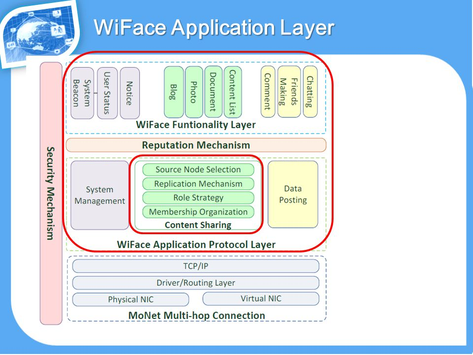 WiFace Application Layer