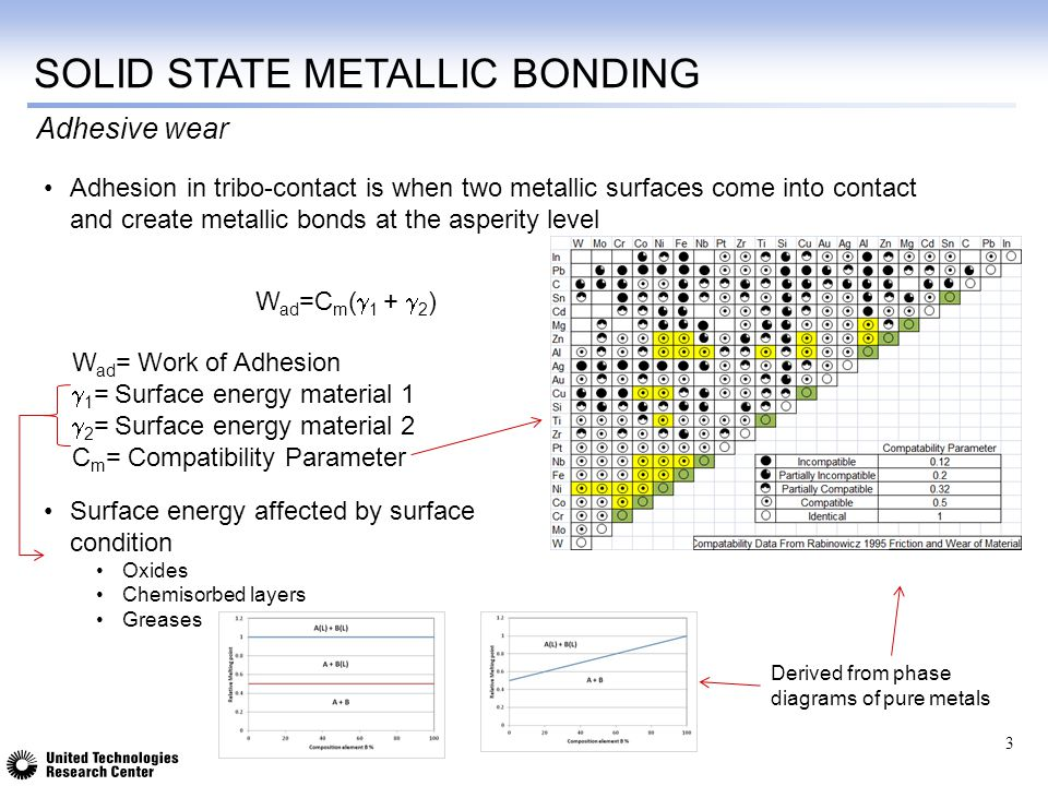 SOLID STATE METALLIC BONDING Adhesion in tribo-contact is when two metallic surfaces come into contact and create metallic bonds at the asperity level