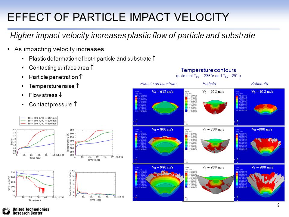 EFFECT OF PARTICLE IMPACT VELOCITY As impacting velocity increases Plastic deformation of both particle and substrate  Contacting surface area  Part