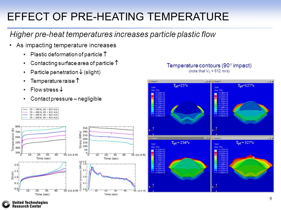 EFFECT OF PRE-HEATING TEMPERATURE As impacting temperature increases Plastic deformation of particle  Contacting surface area of particle  Particle