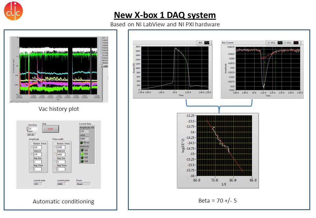 New X-box 1 DAQ system Based on NI LabView and NI PXI hardware Vac history plot Beta = 70 +/- 5 Automatic conditioning