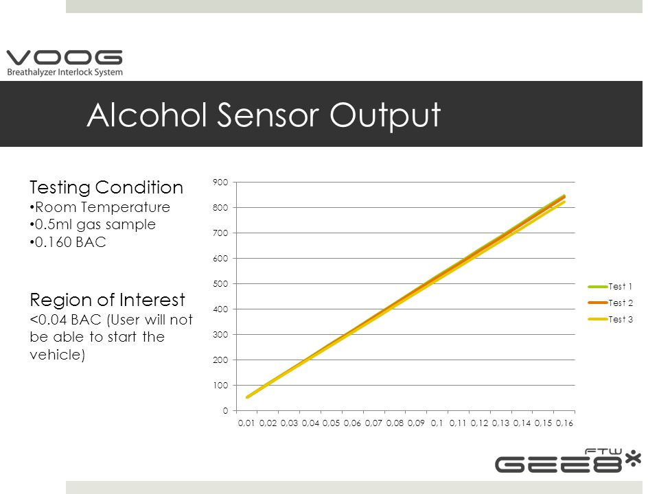 Alcohol Sensor Output Testing Condition Room Temperature 0.5ml gas sample 0.160 BAC Region of Interest <0.04 BAC (User will not be able to start the vehicle)