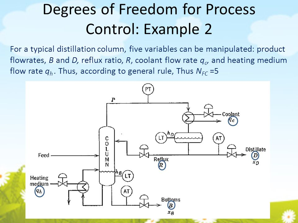 Degrees of Freedom for Process Control: Example 2 For a typical distillation column, five variables can be manipulated: product flowrates, B and D, re