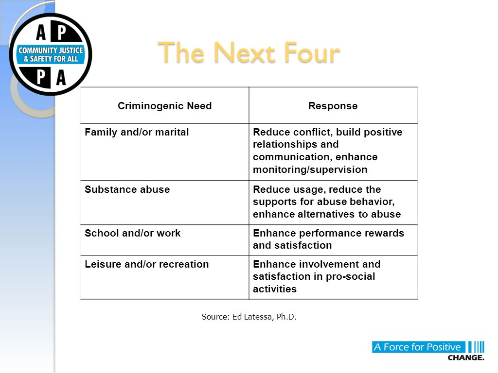 The Next Four Criminogenic NeedResponse Family and/or maritalReduce conflict, build positive relationships and communication, enhance monitoring/super