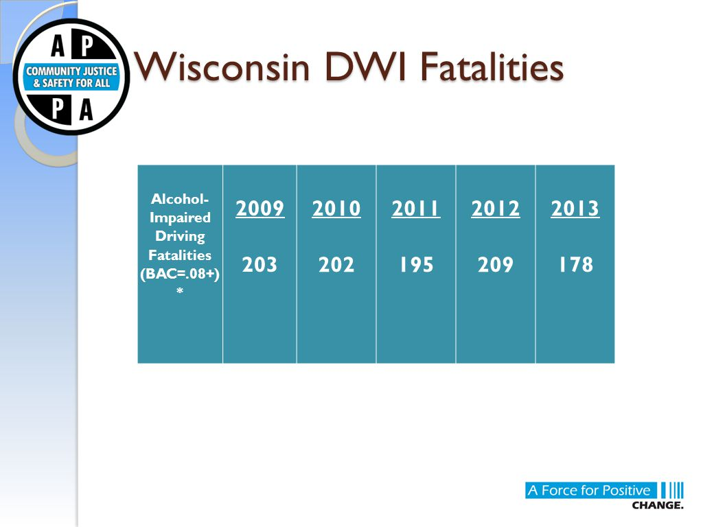 Wisconsin DWI Fatalities Alcohol- Impaired Driving Fatalities (BAC=.08+) * 2009 203 2010 202 2011 195 2012 209 2013 178