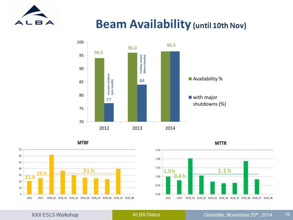 XXII ESLS Workshop ALBA Status Grenoble, November 25 th, 2014 10 Beam Availability (until 10th Nov) 31 h 25 h 21 h 1.1 h 0.8 h 1.0 h