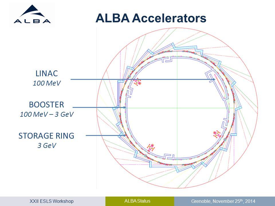 XXII ESLS Workshop ALBA Status Grenoble, November 25 th, 2014 LINAC 100 MeV BOOSTER 100 MeV – 3 GeV STORAGE RING 3 GeV ALBA Accelerators