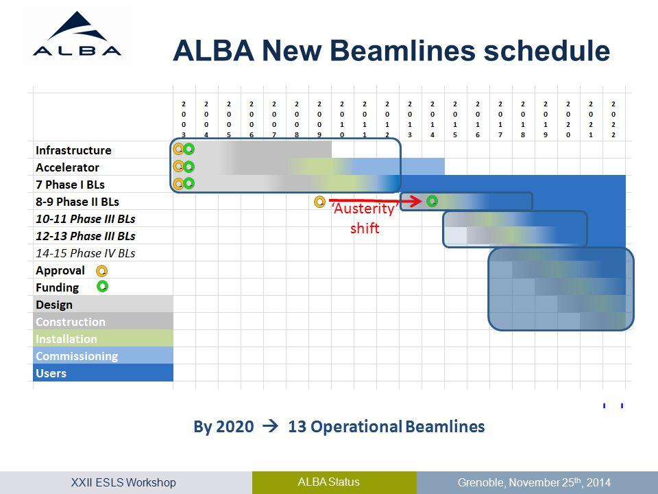 XXII ESLS Workshop ALBA Status Grenoble, November 25 th, 2014 ALBA New Beamlines schedule 'Austerity' shift By 2020  13 Operational Beamlines
