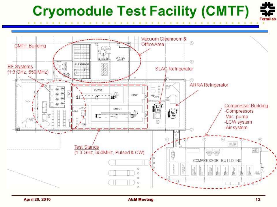Cryomodule Test Facility (CMTF) April 26, 2010AEM Meeting Compressor Building -Compressors -Vac.