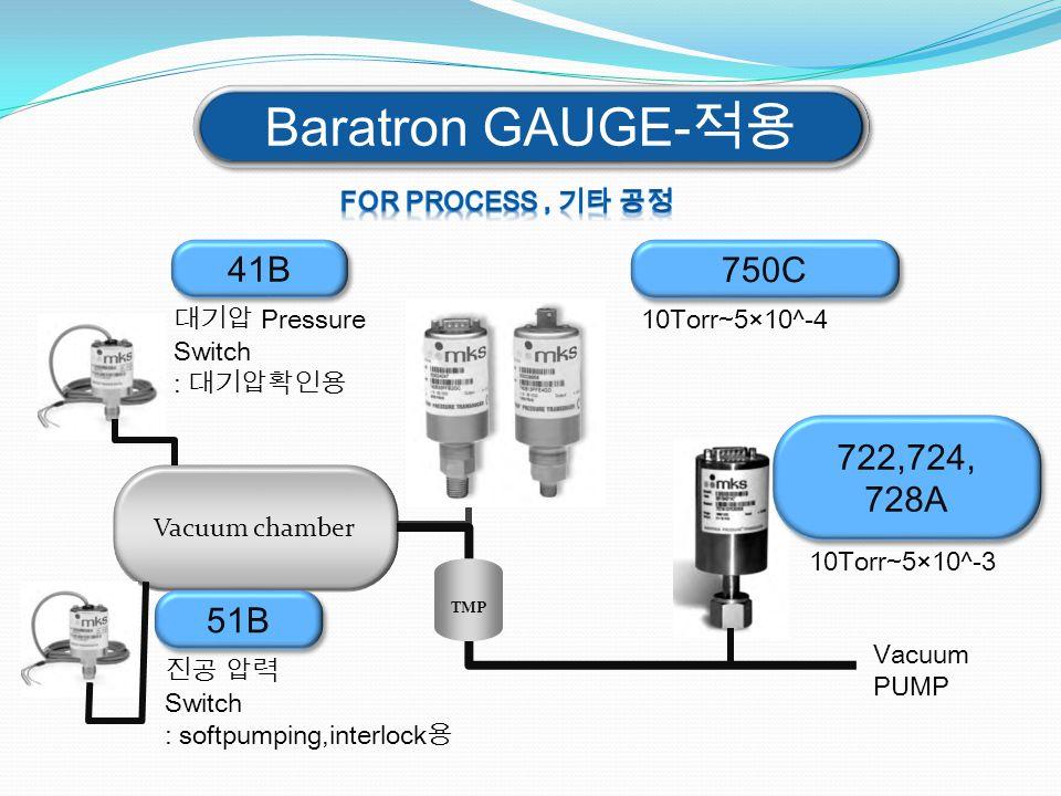 Vacuum chamber 10Torr~5×10^-4 TMP 10Torr~5×10^-3 750C 722,724, 728A 722,724, 728A Baratron GAUGE-적용 41B 대기압 Pressure Switch : 대기압확인용 Vacuum PUMP 51B 진