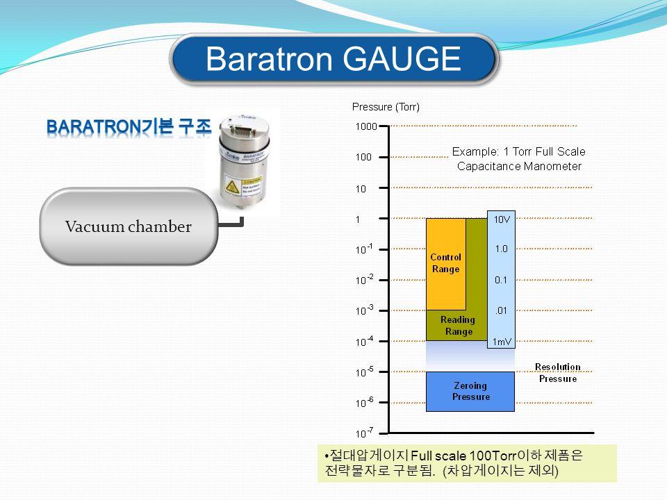 Vacuum chamber Baratron GAUGE 절대압게이지 Full scale 100Torr이하 제품은 전략물자로 구분됨. (차압게이지는 제외)