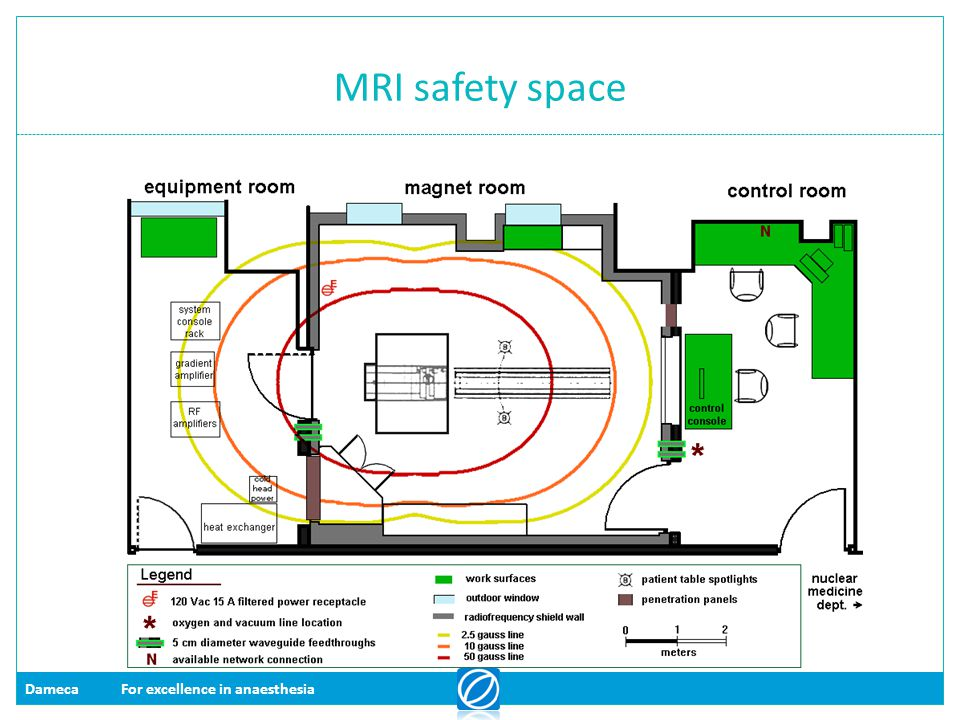 DamecaFor excellence in anaesthesia MRI safety space